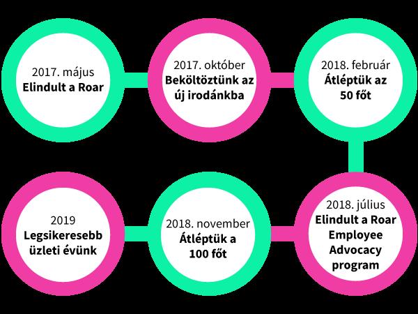 Roar mérföldkövek: 2017. május: Elindult a Roar, 2017. október: Beköltöztünk az új irodánkba,2018. február: Átléptük az 50 főt, 2018. július: Elindult a Roar Employee Advocacy program,2018. november: Átléptük a 100 főt, 2019. Legsikeresebb üzleti évünk